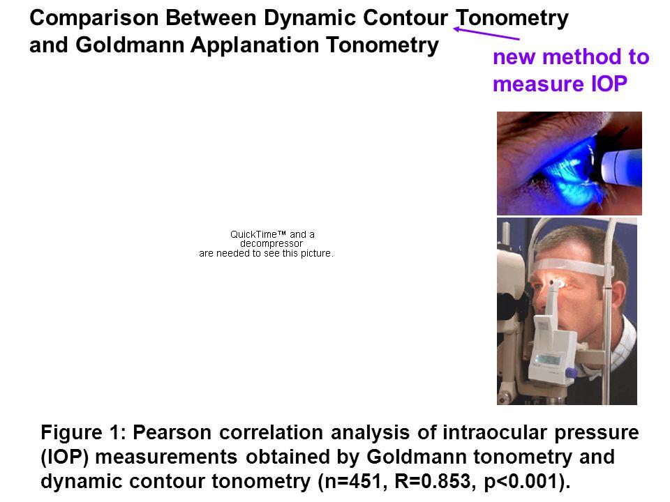 new method to measure IOP