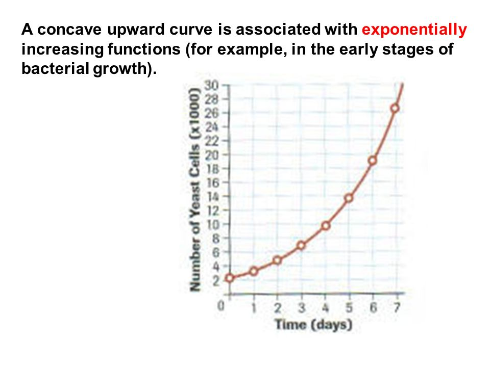 A concave upward curve is associated with exponentially increasing functions (for example, in the early stages of bacterial growth).