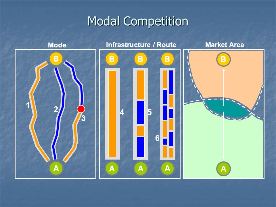 Modal Competition B B B B B 1 2 4 5 3 6 A A A A A Mode