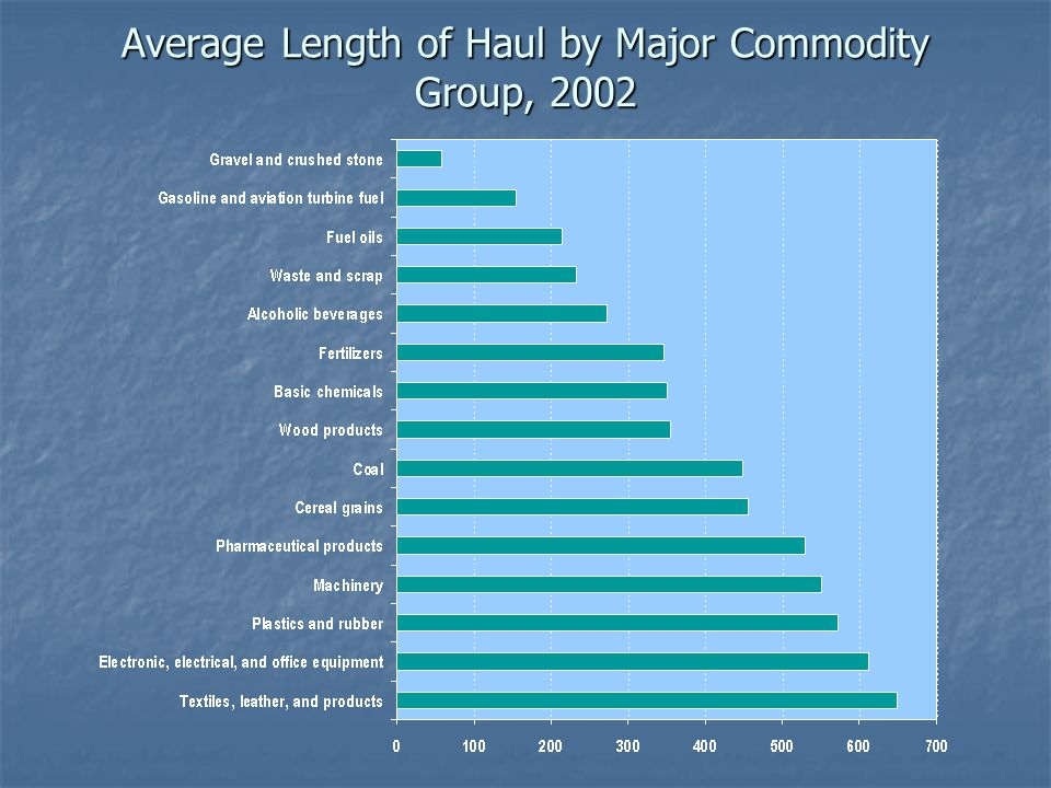 Average Length of Haul by Major Commodity Group, 2002