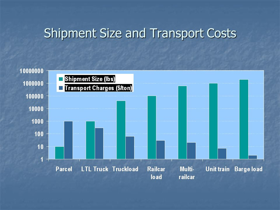 Shipment Size and Transport Costs