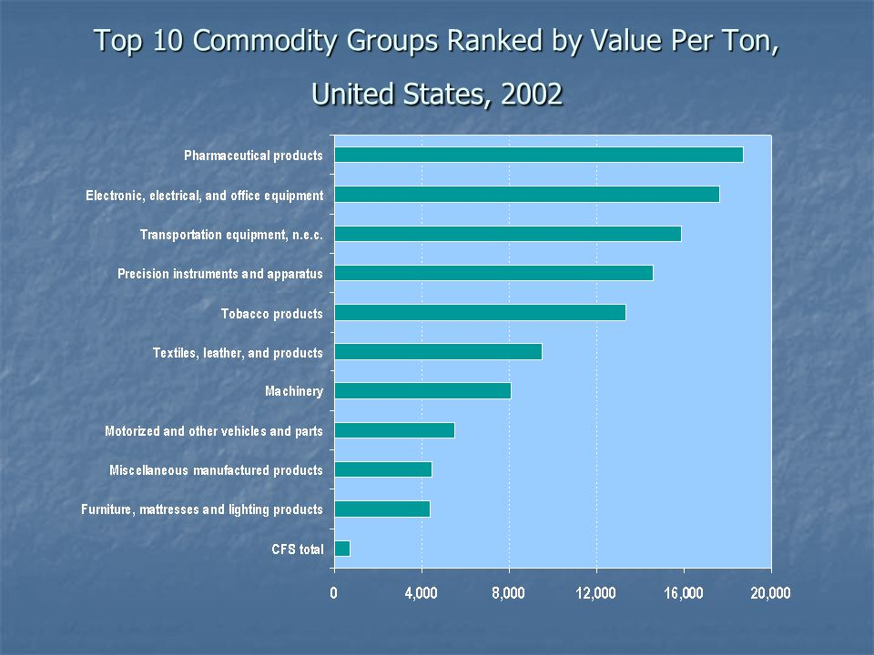 Top 10 Commodity Groups Ranked by Value Per Ton, United States, 2002