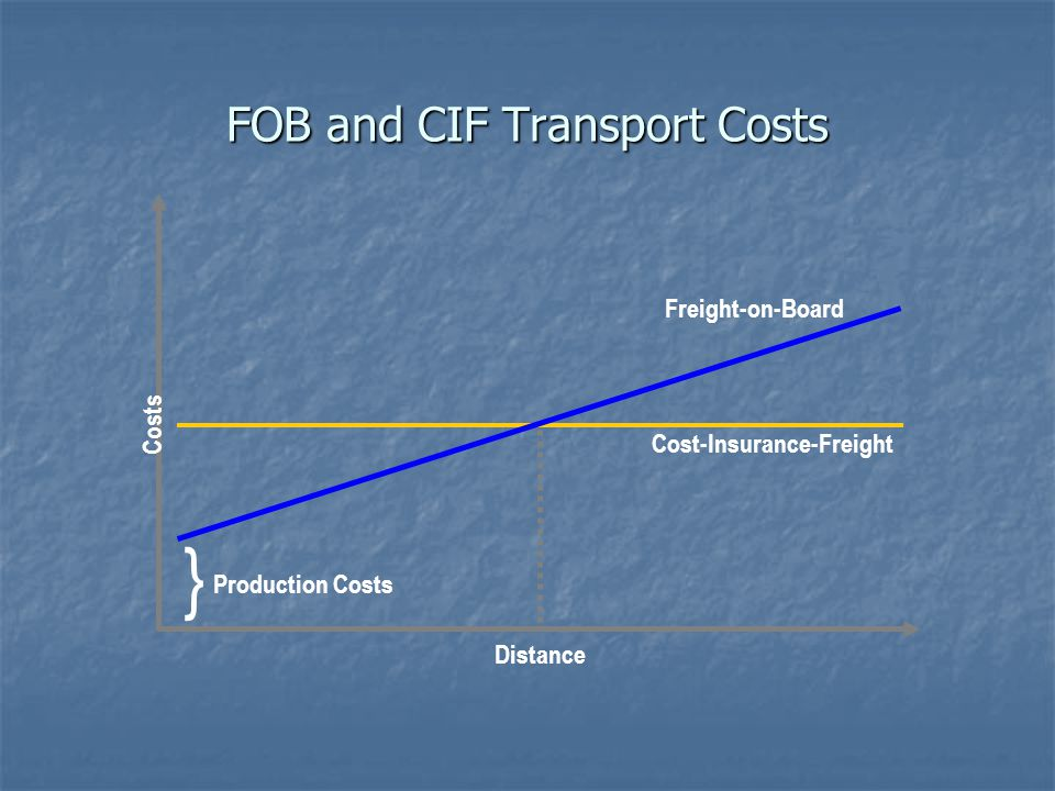 FOB and CIF Transport Costs