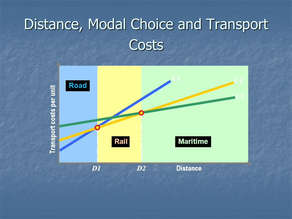 Distance, Modal Choice and Transport Costs