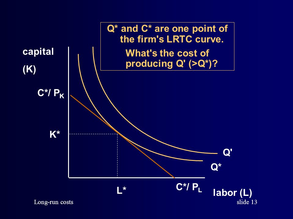 Q* and C* are one point of the firm s LRTC curve.