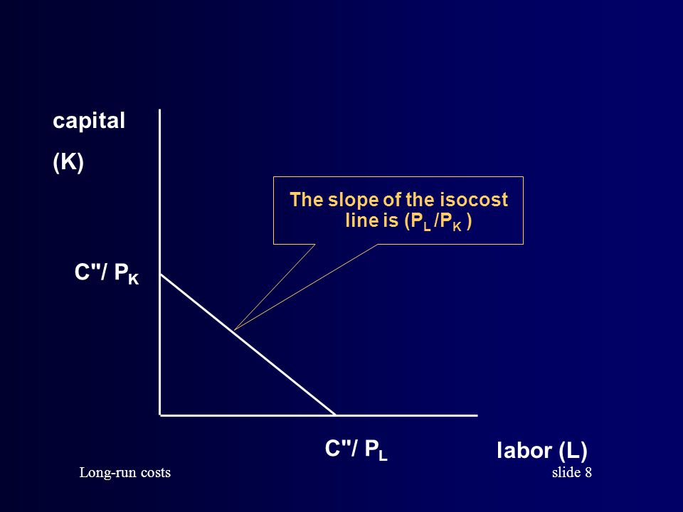 The slope of the isocost line is (PL /PK )