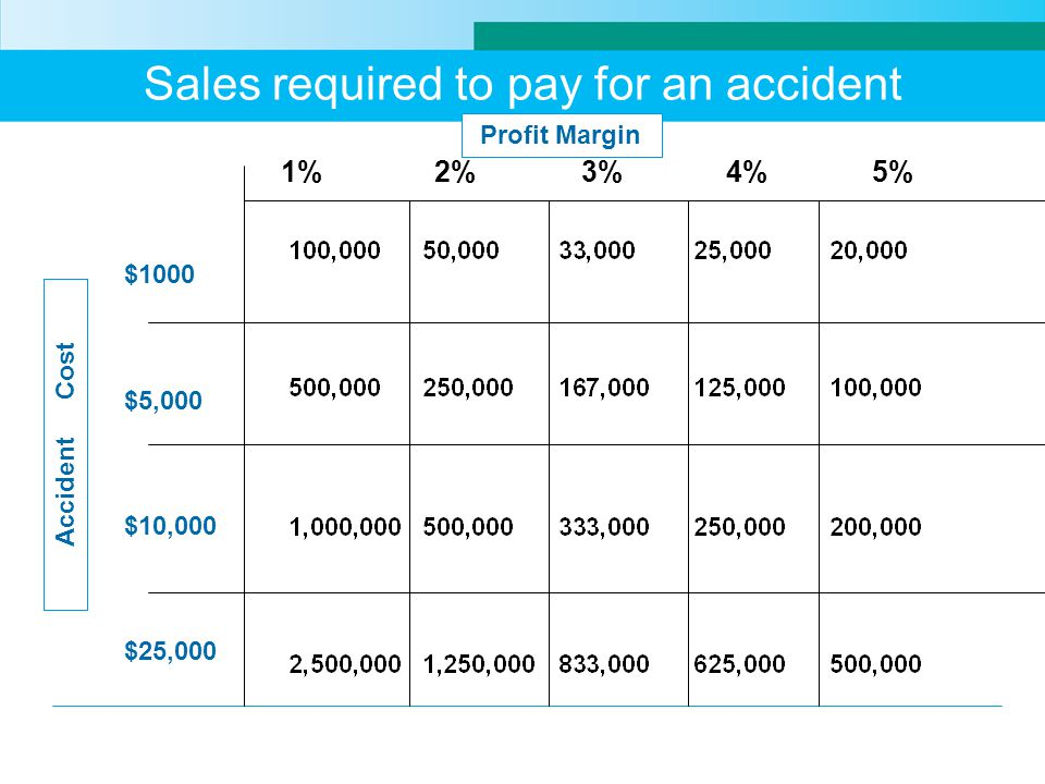 Sales required to pay for an accident