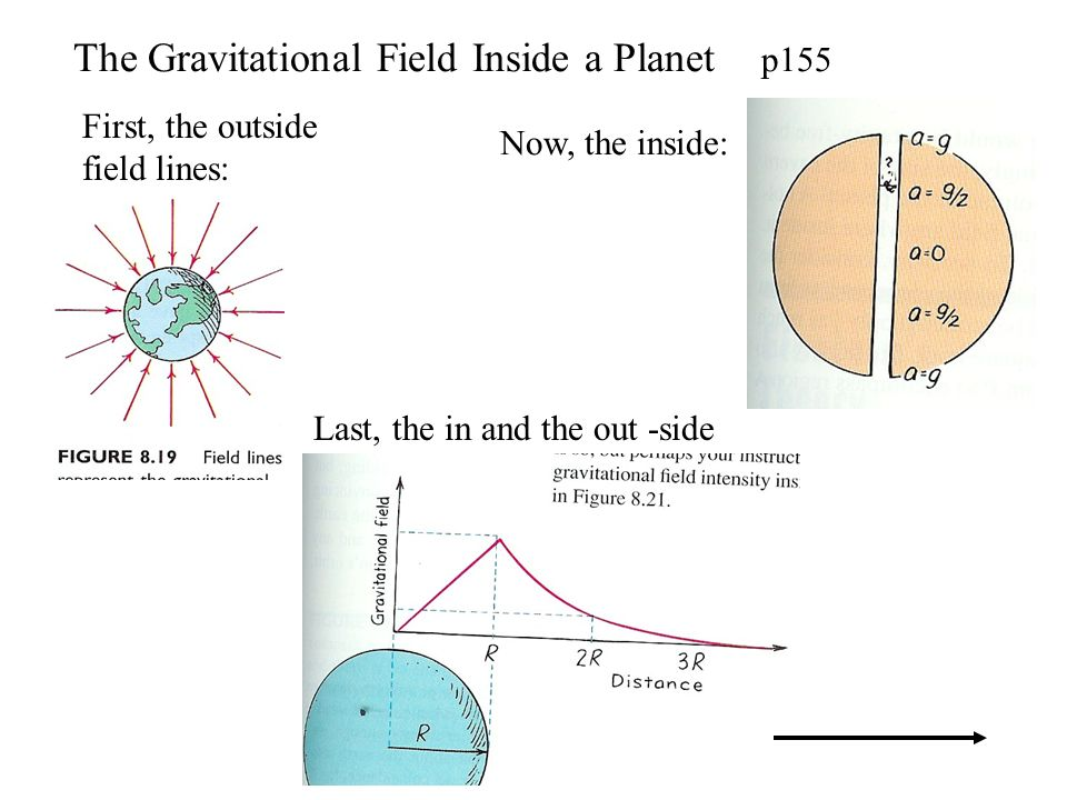 The Gravitational Field Inside a Planet p155