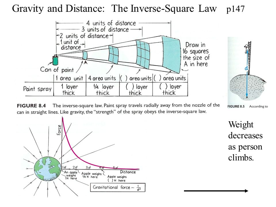 Gravity and Distance: The Inverse-Square Law p147