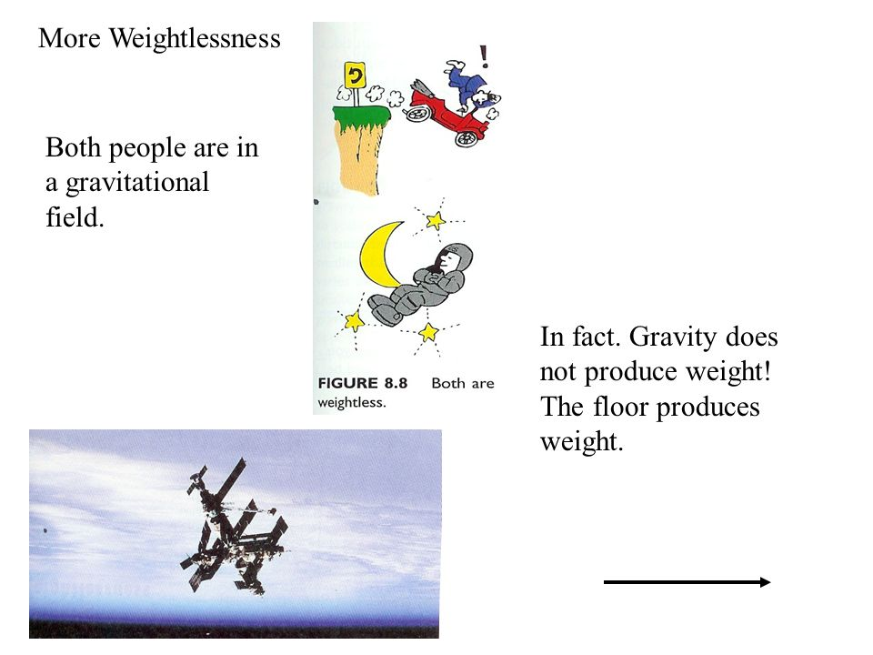 More Weightlessness Both people are in a gravitational field.
