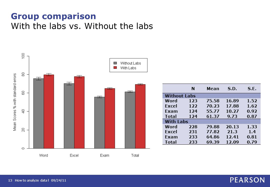 Group comparison With the labs vs. Without the labs