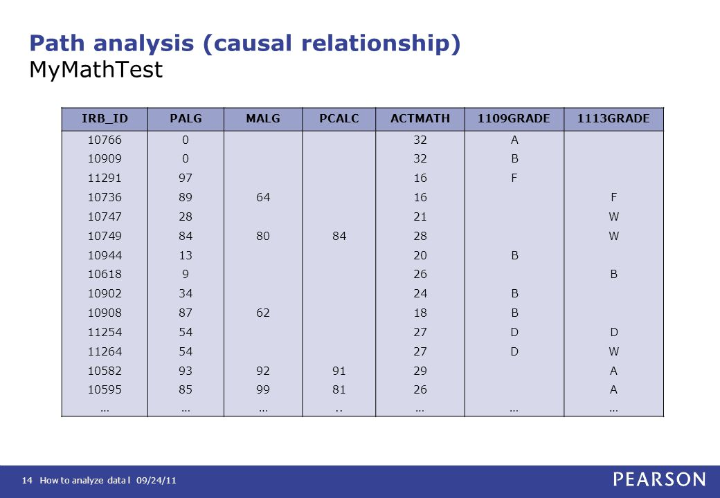 Path analysis (causal relationship) MyMathTest