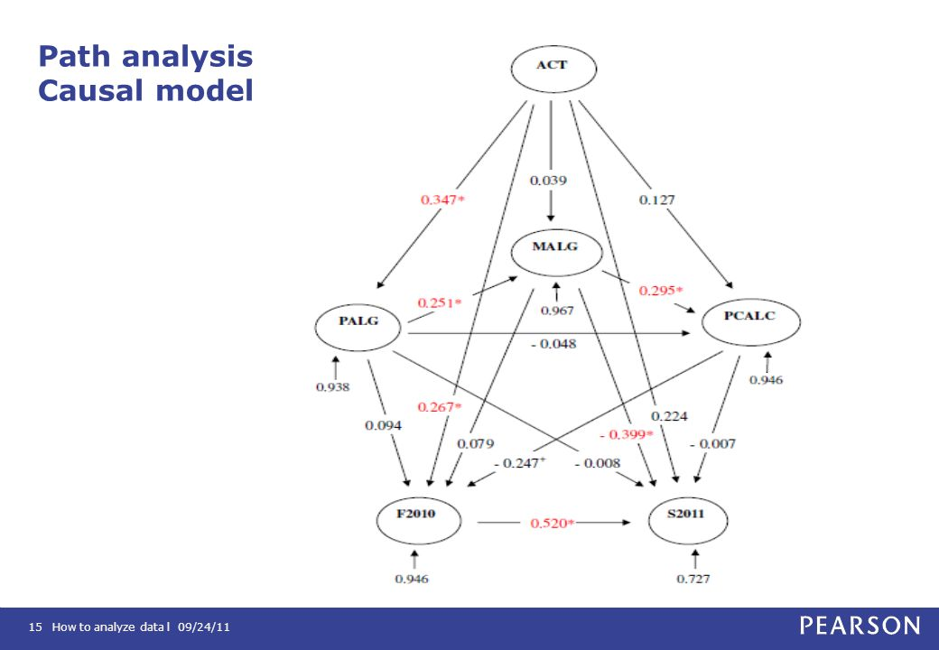 Path analysis Causal model