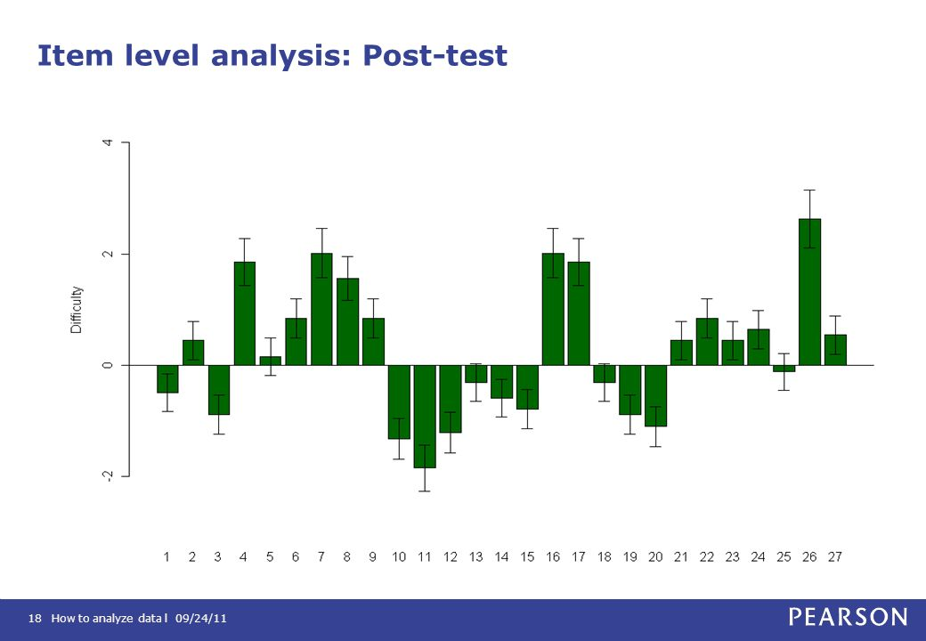Item level analysis: Post-test