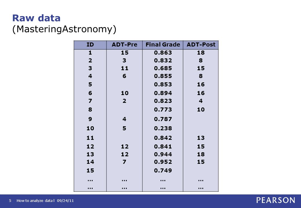 Raw data (MasteringAstronomy)