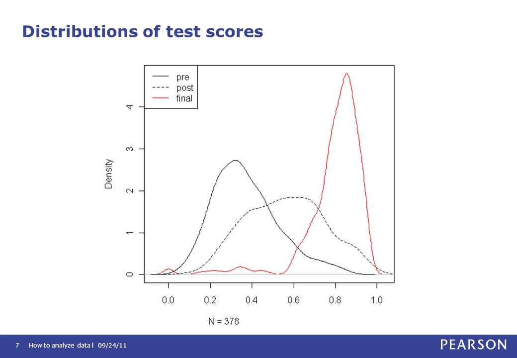 Distributions of test scores