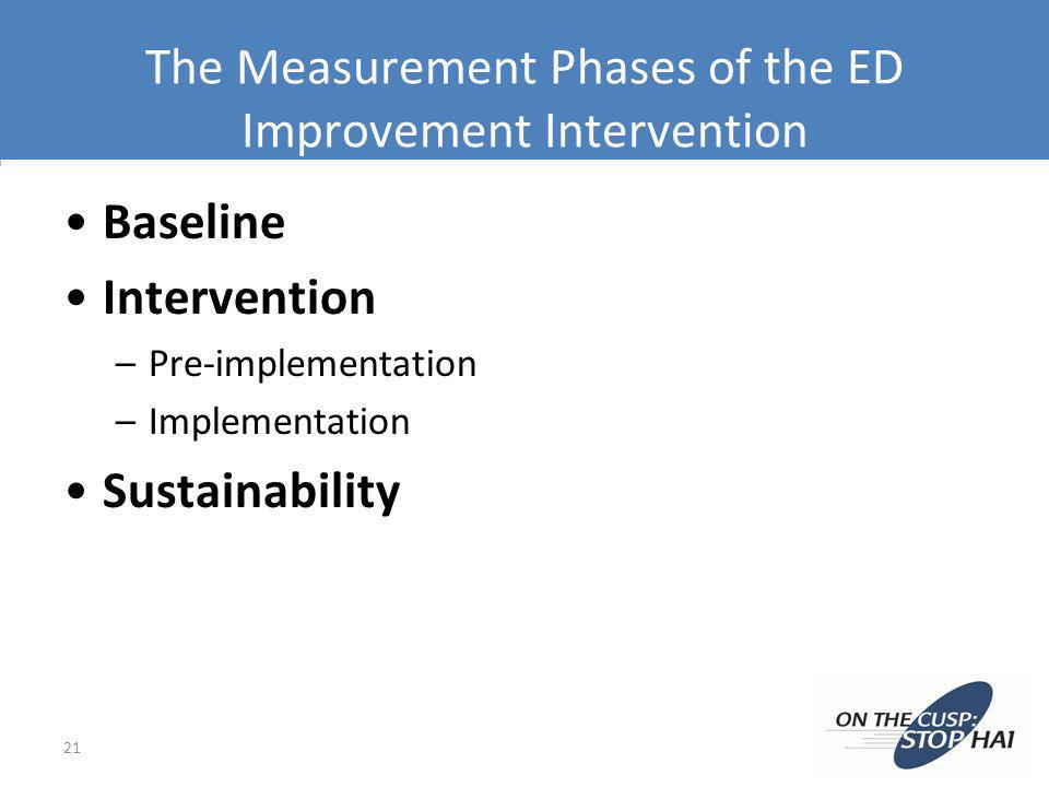 The Measurement Phases of the ED Improvement Intervention