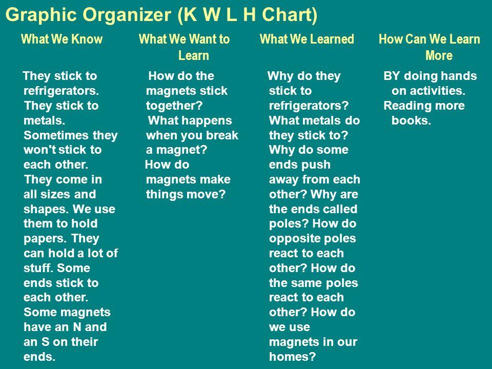 Graphic Organizer (K W L H Chart)