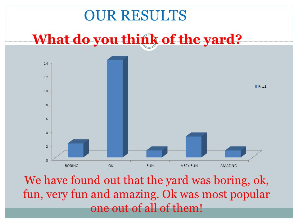 OUR RESULTS What do you think of the yard
