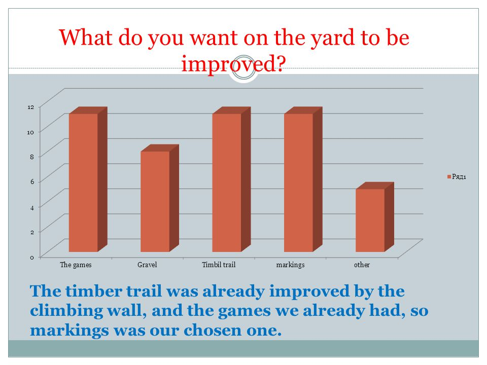 What do you want on the yard to be improved
