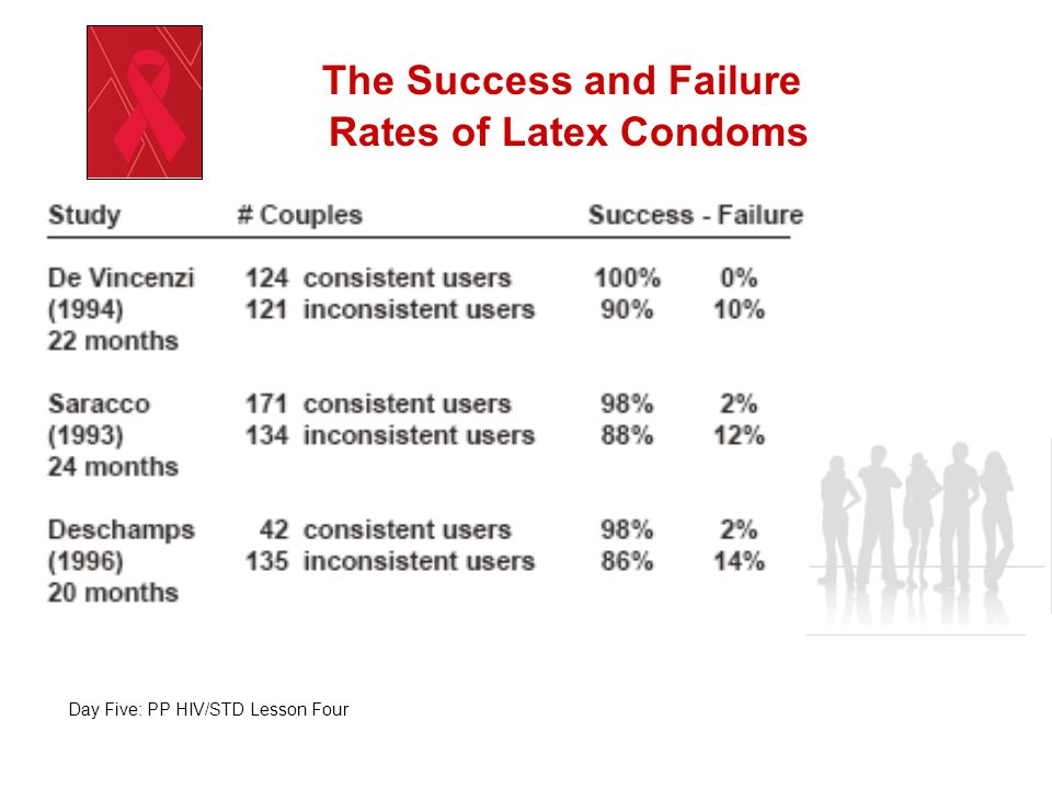 The Success and Failure Rates of Latex Condoms
