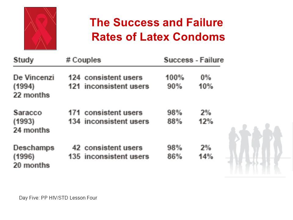 The Success and Failure Rates of Latex Condoms