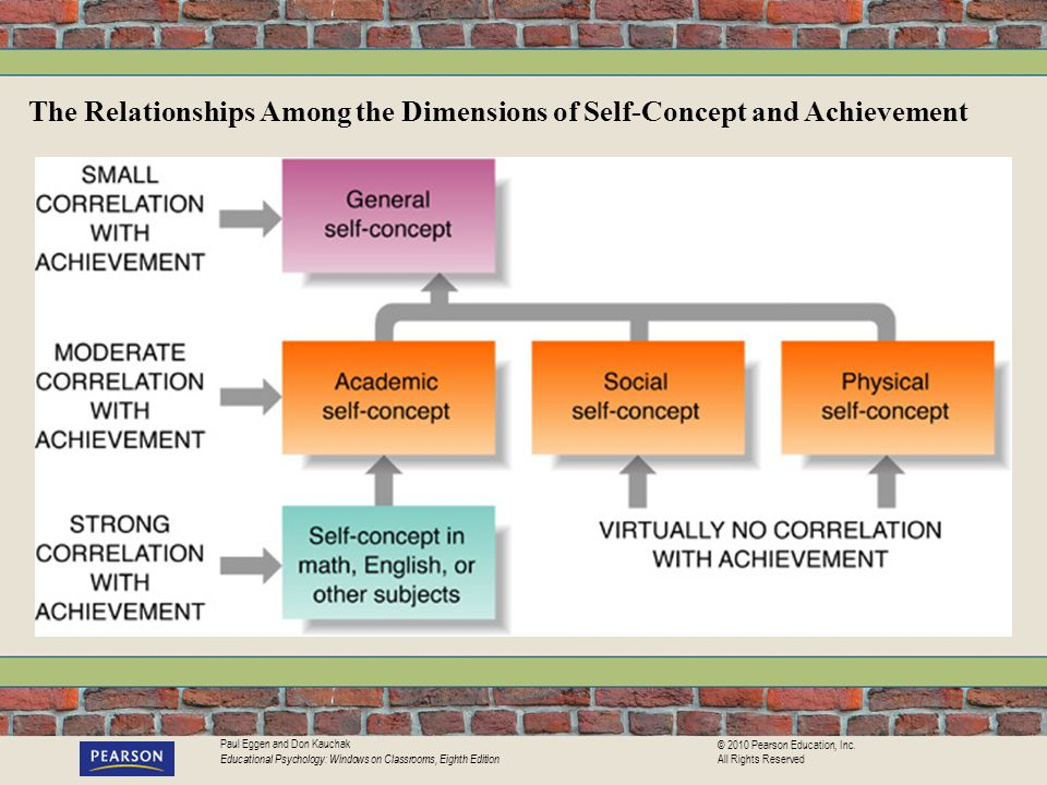 The Relationships Among the Dimensions of Self-Concept and Achievement