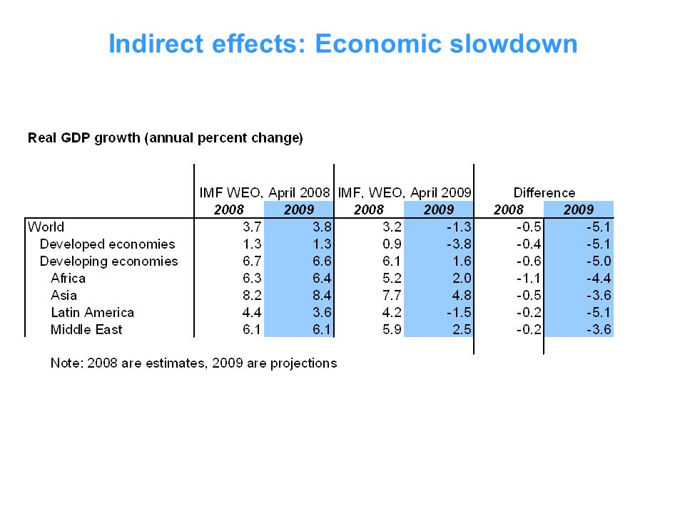 Indirect effects: Economic slowdown