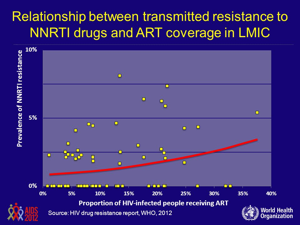 Relationship between transmitted resistance to NNRTI drugs and ART coverage in LMIC