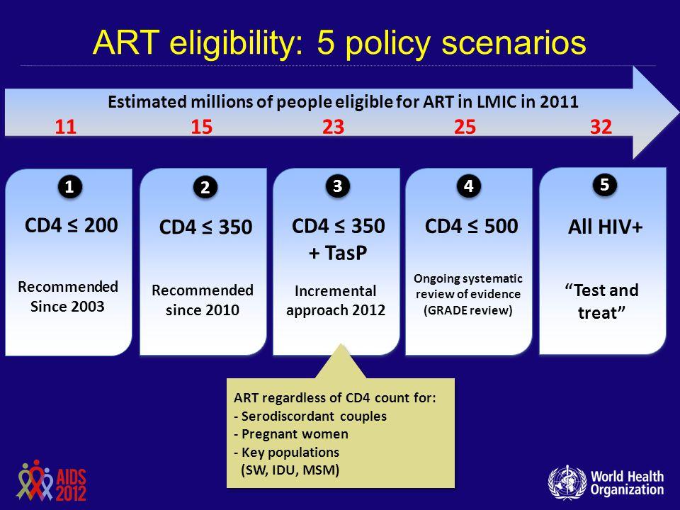 ART eligibility: 5 policy scenarios