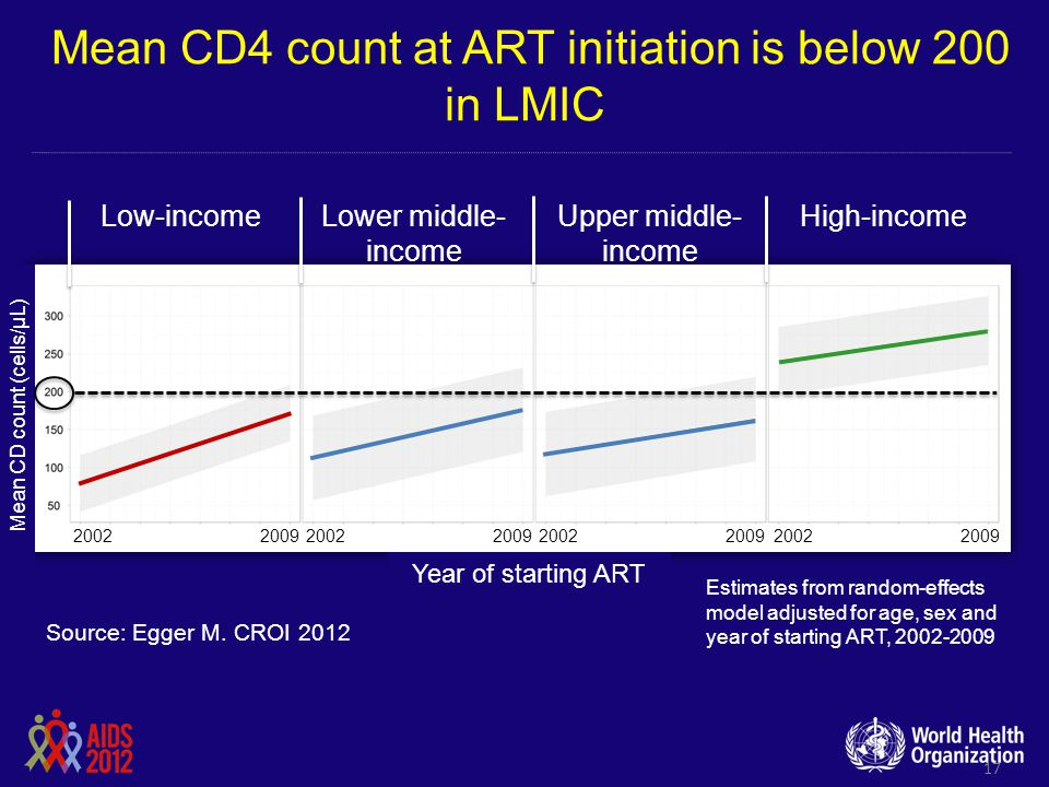 Mean CD4 count at ART initiation is below 200 in LMIC
