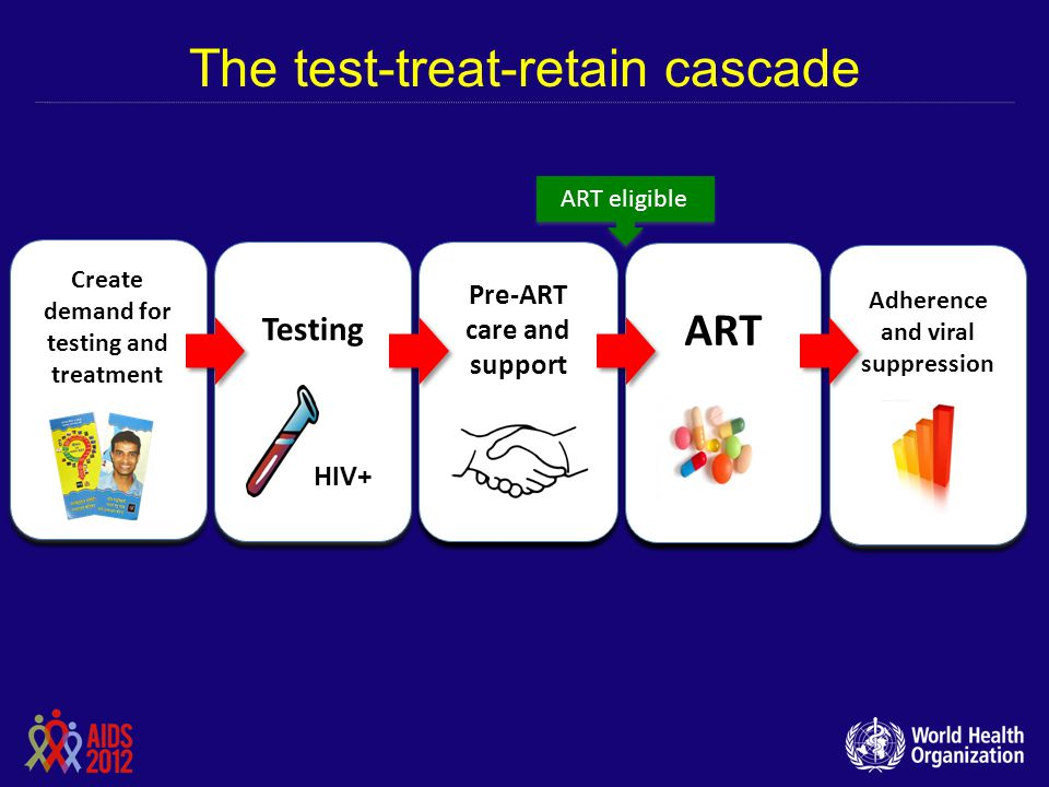 The test-treat-retain cascade
