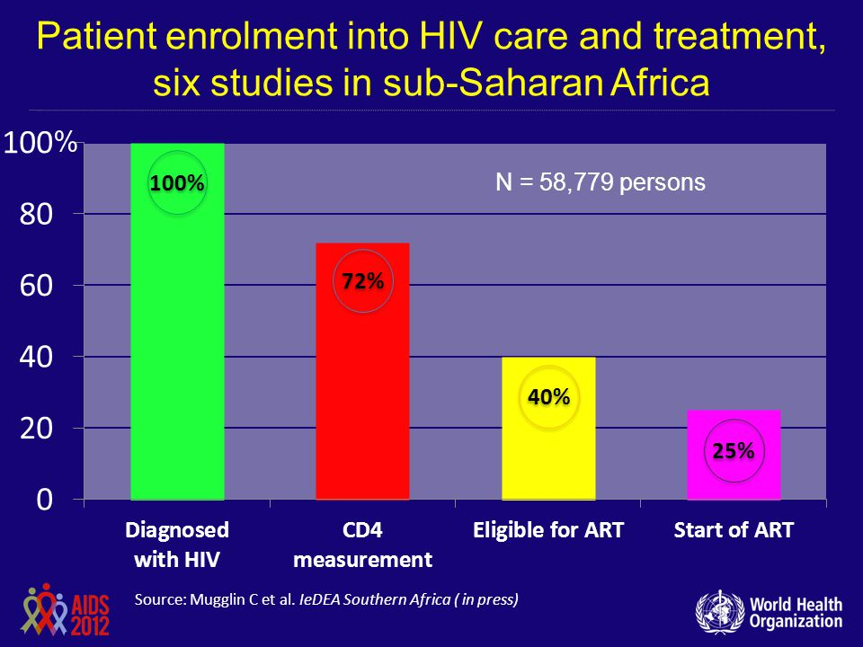 Patient enrolment into HIV care and treatment, six studies in sub-Saharan Africa