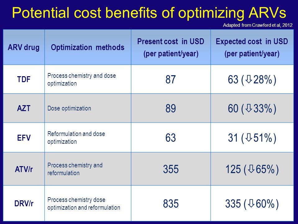 Potential cost benefits of optimizing ARVs