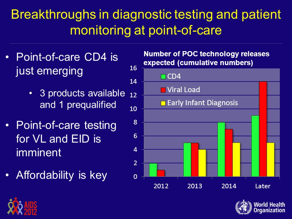 Breakthroughs in diagnostic testing and patient monitoring at point-of-care