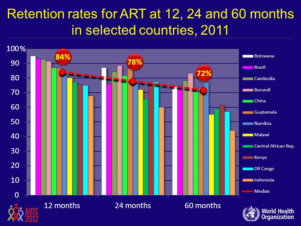 Retention rates for ART at 12, 24 and 60 months in selected countries, 2011