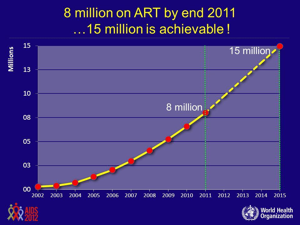 8 million on ART by end 2011 …15 million is achievable !