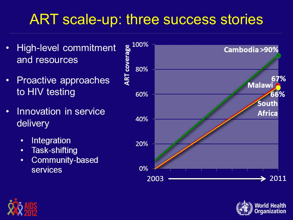 ART scale-up: three success stories