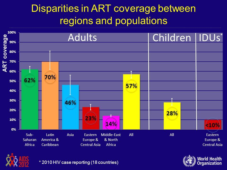 Disparities in ART coverage between regions and populations