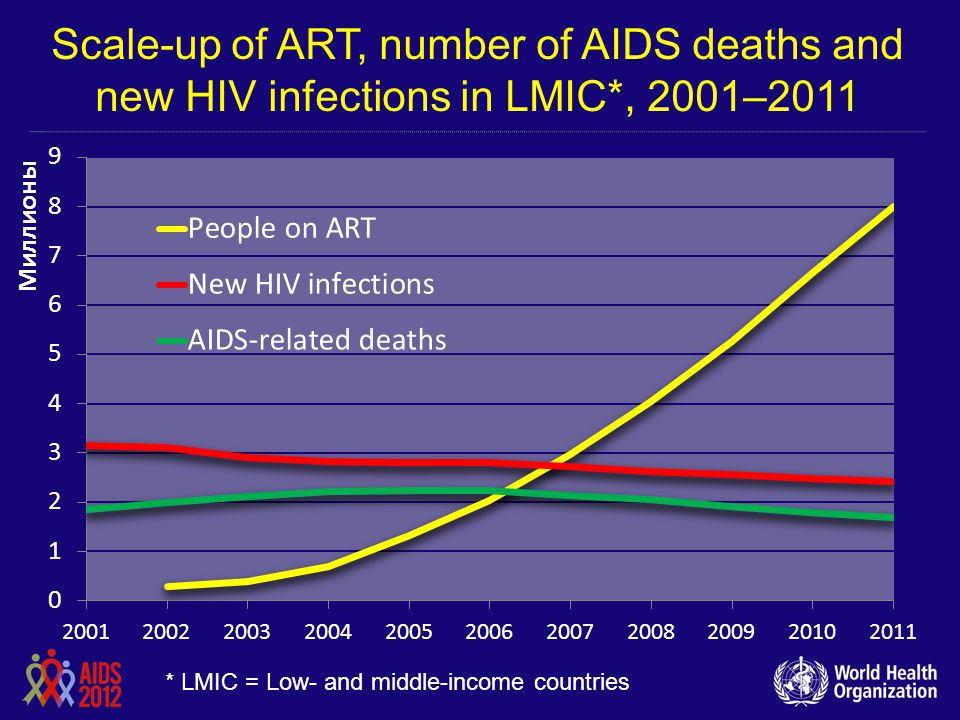 Scale-up of ART, number of AIDS deaths and new HIV infections in LMIC