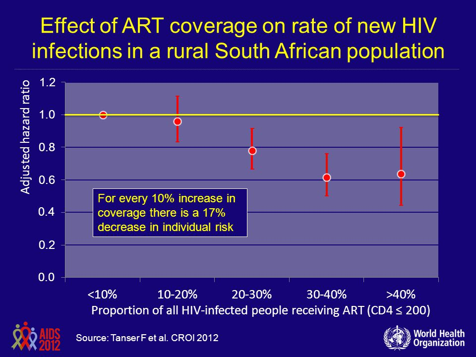 Effect of ART coverage on rate of new HIV infections in a rural South African population