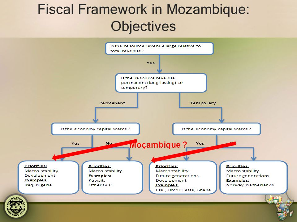 Fiscal Framework in Mozambique: Objectives