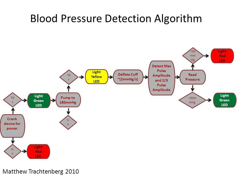 Blood Pressure Detection Algorithm