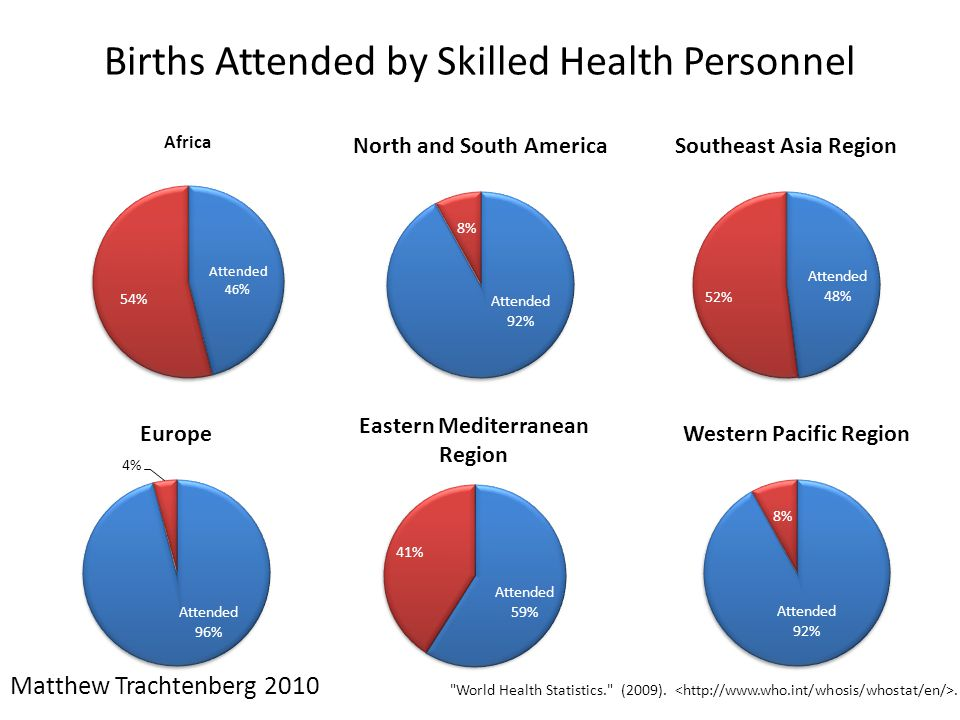 Births Attended by Skilled Health Personnel