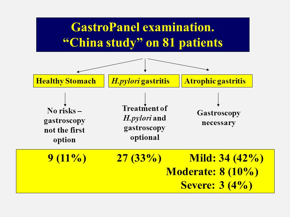 GastroPanel examination. China study on 81 patients