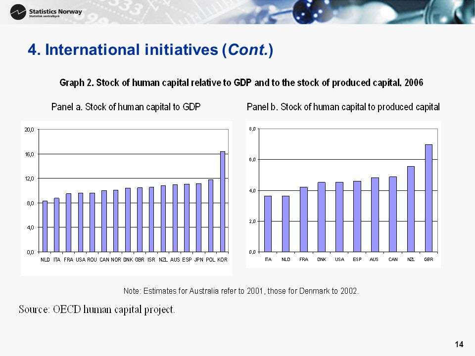 4. International initiatives (Cont.)