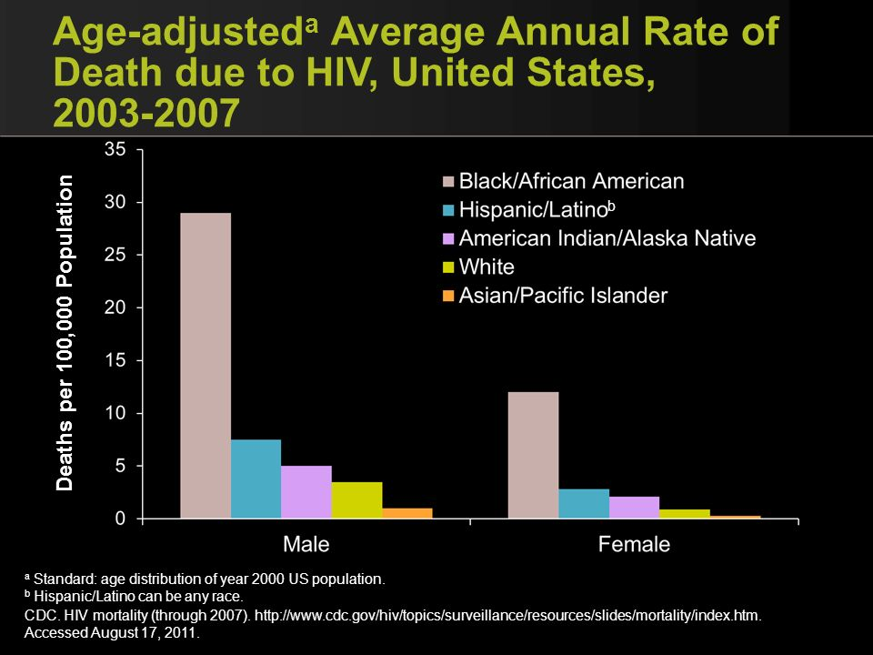 Age-adjusteda Average Annual Rate of Death due to HIV, United States,