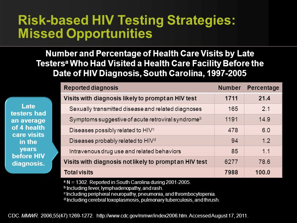 Risk-based HIV Testing Strategies: Missed Opportunities