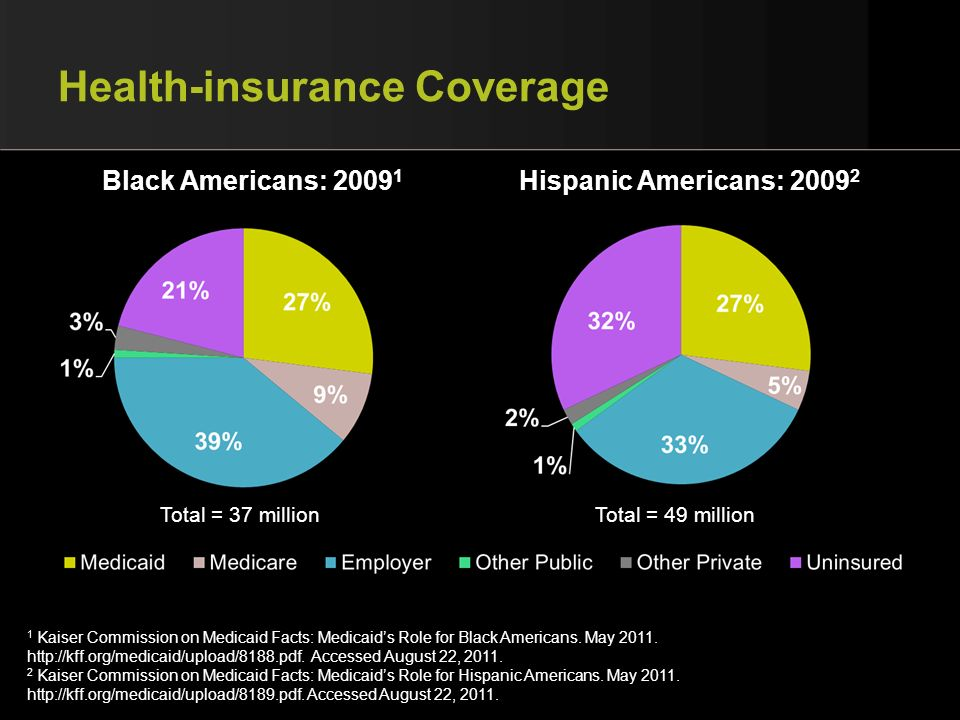 Health-insurance Coverage