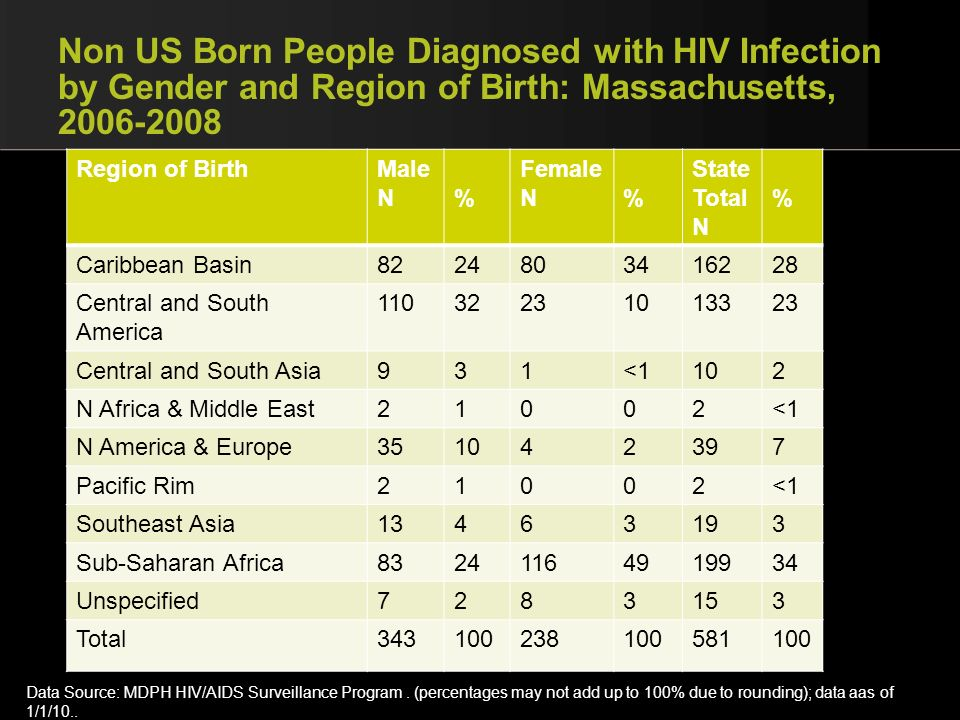 Non US Born People Diagnosed with HIV Infection by Gender and Region of Birth: Massachusetts, 2006-2008